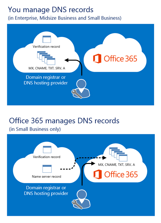 Office 365 DNS Record