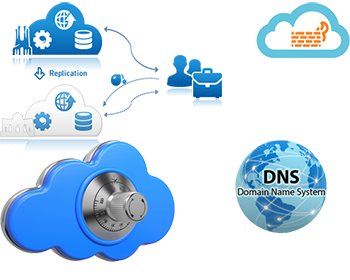 Server Replication Firewal DNS