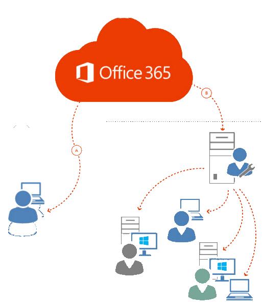 Office 365 Kullanıcı Yapılandırma